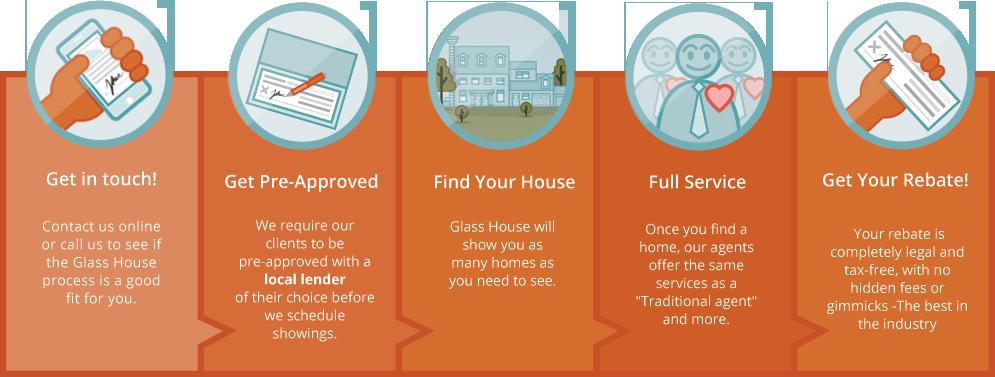 Glass House Process
