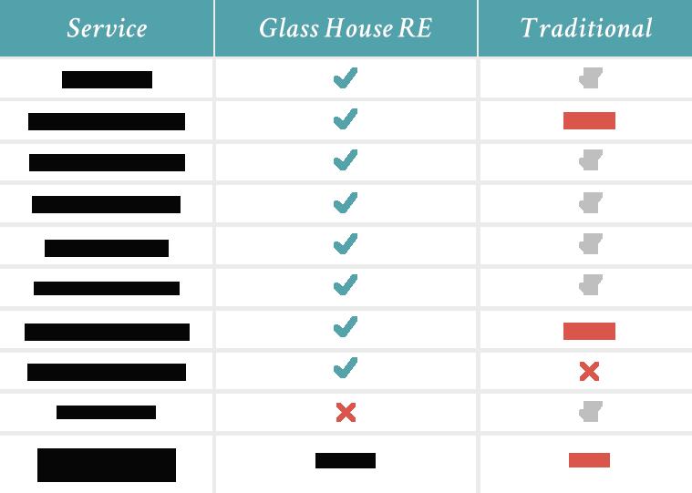 Compare Glass House Real Estate