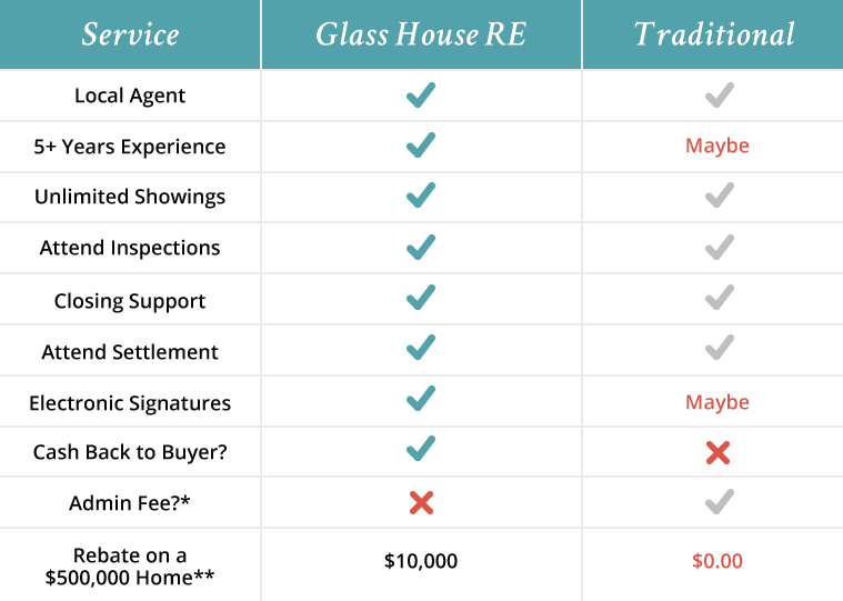 Compare Glass House Real Estate