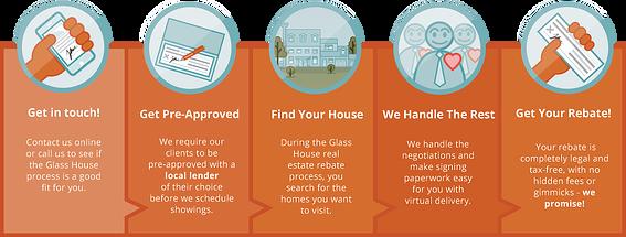 Home Buyer Realtor Rebate Process